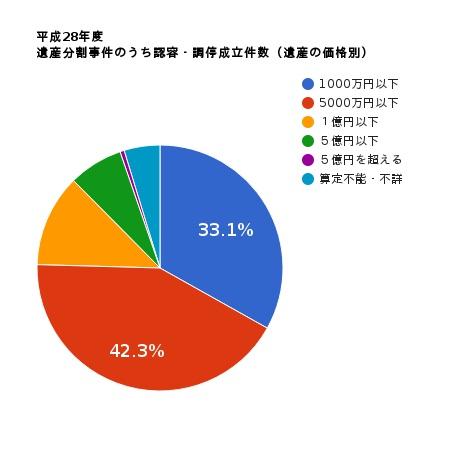 平成28年度 遺産分割事件のうち認容・調停成立件数(遺産の価格別)